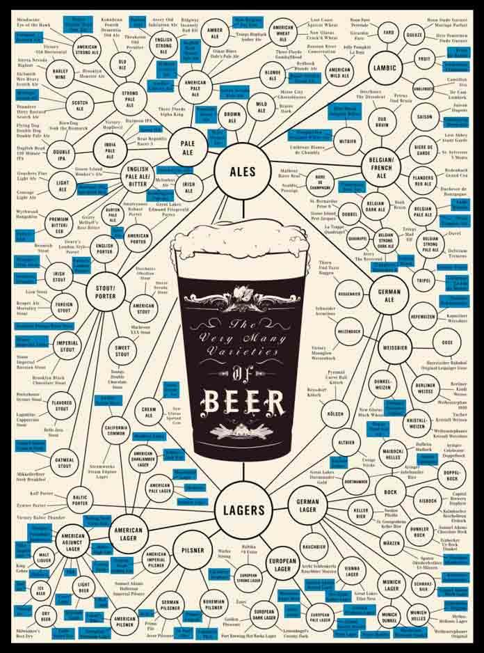 Маленькая табличка сортов пива